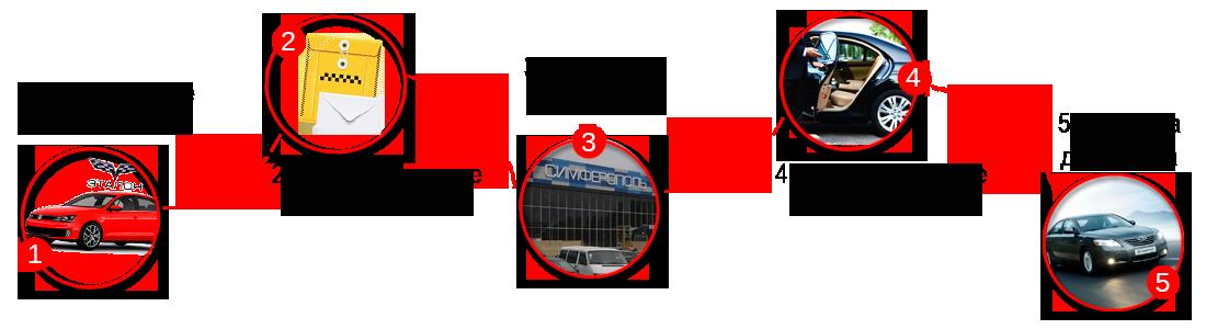заказать дешевое такси в Крыму